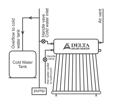 Delta solar installation and user guide installation user guide sciox Images